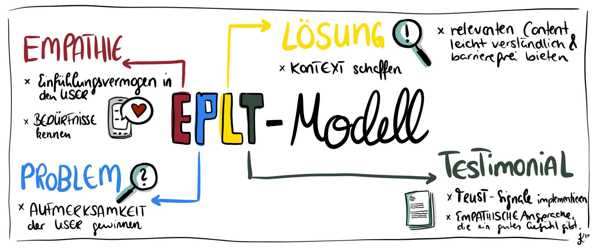 EPLT Modell Sketchnote Isabel Kulessa